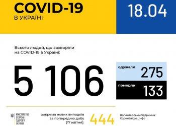 Оперативная информация на 18 апреля о распространении коронавирусной инфекции COVID-19 в Украине
