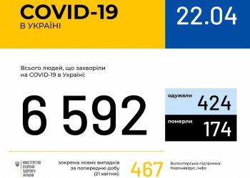 Оперативная информация на 22 апреля о распространении коронавирусной инфекции COVID-19 в Украине