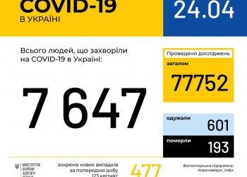 Оперативная информация на 24 апреля о распространении коронавирусной инфекции COVID-19 в Украине