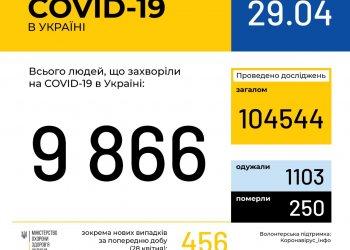 Оперативная информация на 29 апреля о распространении коронавирусной инфекции COVID-19 в Украине