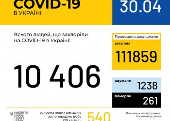 Оперативная информация на 30 апреля о распространении коронавирусной инфекции COVID-19 в Украине