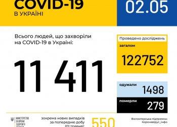 Оперативная информация на 2 мая о распространении коронавирусной инфекции COVID-19 в Украине