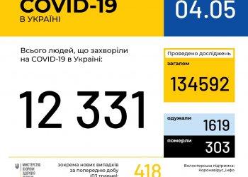 Оперативная информация на 4 мая о распространении коронавирусной инфекции COVID-19 в Украине