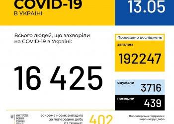 Оперативная информация на 13 мая о распространении коронавирусной инфекции COVID-19 в Украине