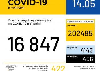 Оперативная информация на 14 мая о распространении коронавирусной инфекции COVID-19 в Украине
