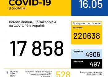 Оперативная информация на 16 мая о распространении коронавирусной инфекции COVID-19 в Украине
