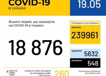 Оперативная информация на 19 мая о распространении коронавирусной инфекции COVID-19 в Украине