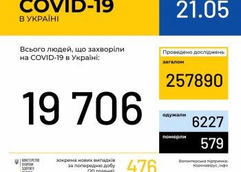 Оперативная информация на 21 мая о распространении коронавирусной инфекции COVID-19 в Украине