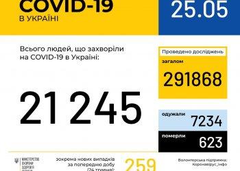 Оперативная информация на 25 мая о распространении коронавирусной инфекции COVID-19 в Украине