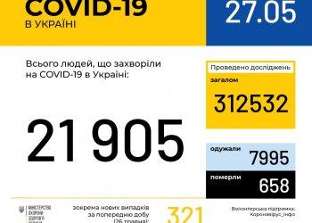 Оперативная информация на 27 мая о распространении коронавирусной инфекции COVID-19 в Украине