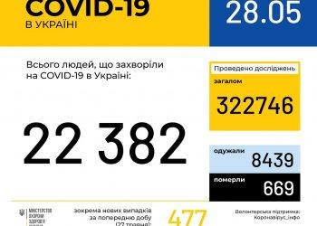 Оперативная информация на 28 мая о распространении коронавирусной инфекции COVID-19 в Украине