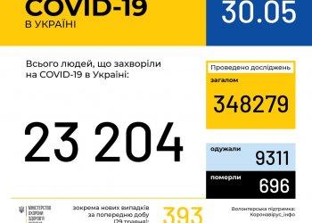 Оперативная информация на 30 мая о распространении коронавирусной инфекции COVID-19 в Украине