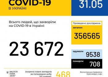 Оперативная информация на 31 мая о распространении коронавирусной инфекции COVID-19 в Украине