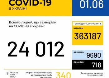 Оперативная информация на 1 июня о распространении коронавирусной инфекции COVID-19 в Украине