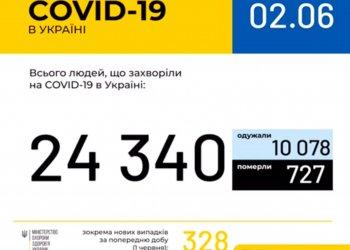 Оперативная информация на 2 июня о распространении коронавирусной инфекции COVID-19 в Украине