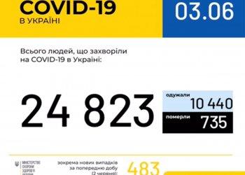 Оперативная информация на 3 июня о распространении коронавирусной инфекции COVID-19 в Украине