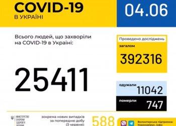 Оперативная информация на 4 июня о распространении коронавирусной инфекции COVID-19 в Украине
