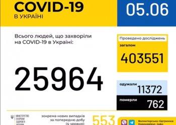 Оперативная информация на 5 июня о распространении коронавирусной инфекции COVID-19 в Украине