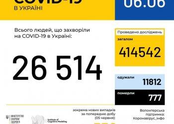 Оперативная информация на 6 июня о распространении коронавирусной инфекции COVID-19 в Украине