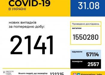 Оперативная информация на 31 августа о распространении коронавирусной инфекции COVID-19 в Украине