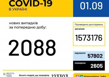 Оперативная информация на 1 сентября о распространении коронавирусной инфекции COVID-19 в Украине