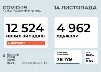 COVID-19 в Украине. Оперативная информация на 14.11.20 г.